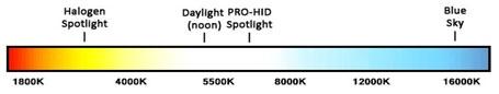 HID Spectrum Graph